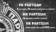 Grobari će što pre želeti da zaborave 2018. godinu: Fudbaleri treći, košarkaši peti, vaterpolo pred gašenjem... (FOTO)