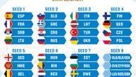 Srbija iz prvog šešira ulazi u FIBA kvalifikacije