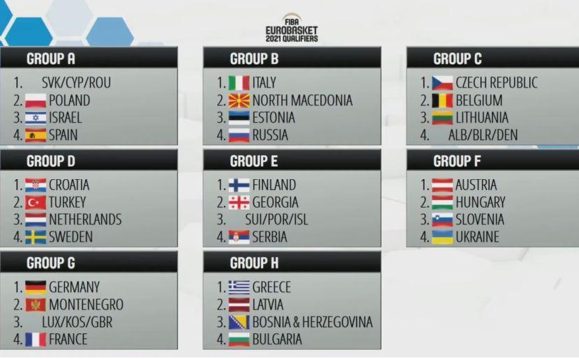 Žreb za Eurobasket