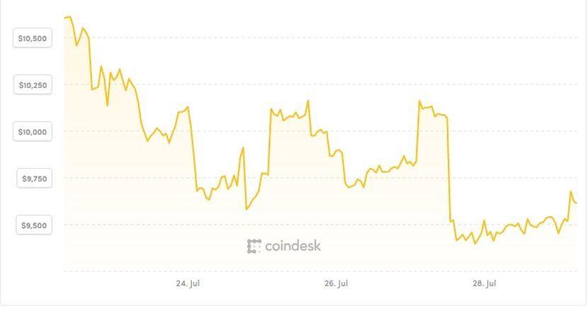 Bitcoin vs. USD u periodu od 22. jula do 29. jula 2019. godine