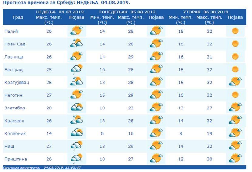 Vremenska prognoza, temperatura
