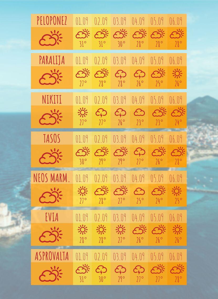 Vremenska prognoza za septembar, Grčka