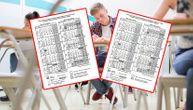 Objavljeni kalendari za narednu školsku godinu: Evo koliko će dana raspusta imati đaci