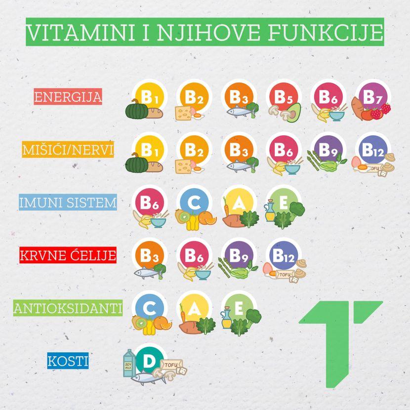 Vitamini i njihove funkcije