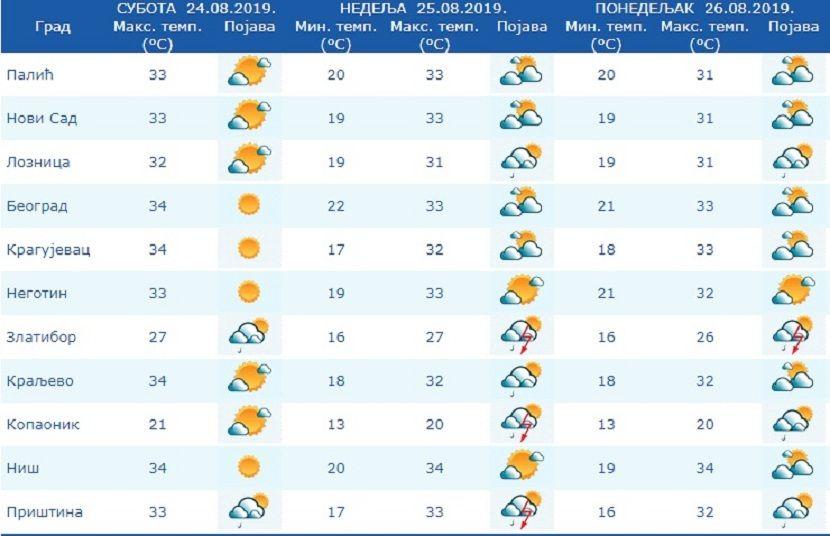 RHMZ, vreme, prognoza