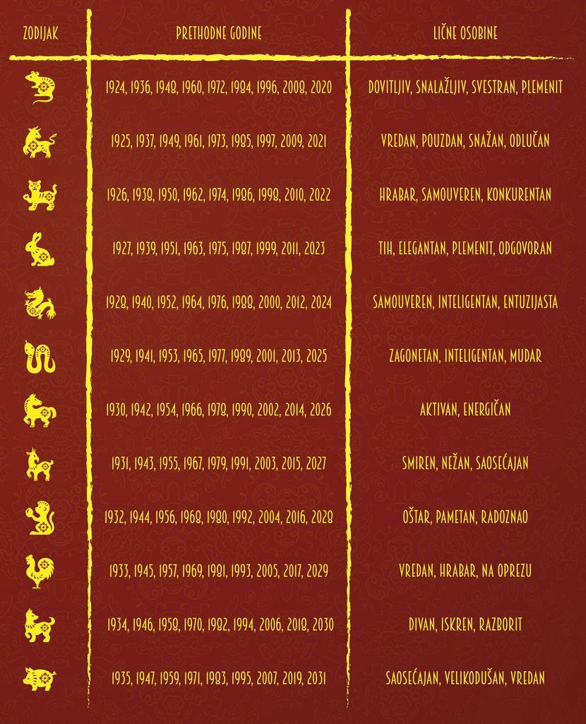 Kineski horoskop, tabela