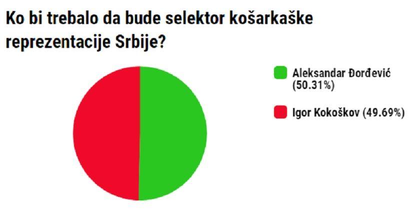 Anketa, Đorđević ili Kokoškov