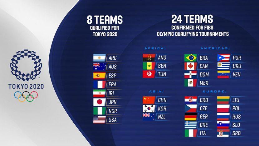 FIBA tabela