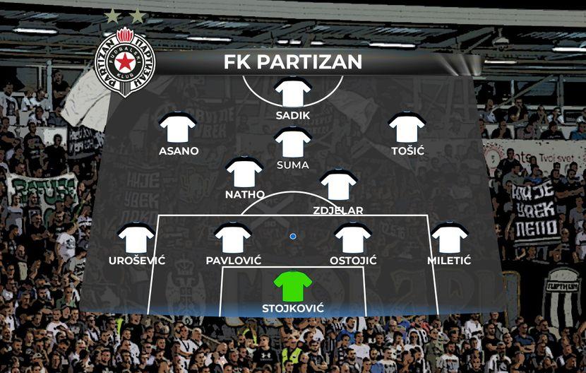Partizan, Astana, sastav
