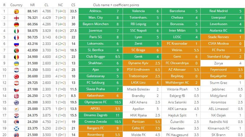 Tabela UEFA bodovanja