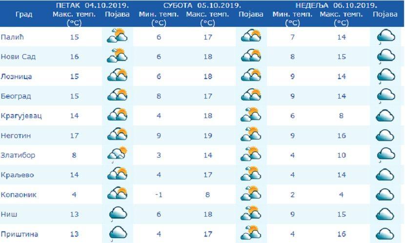 temperature narednih dana