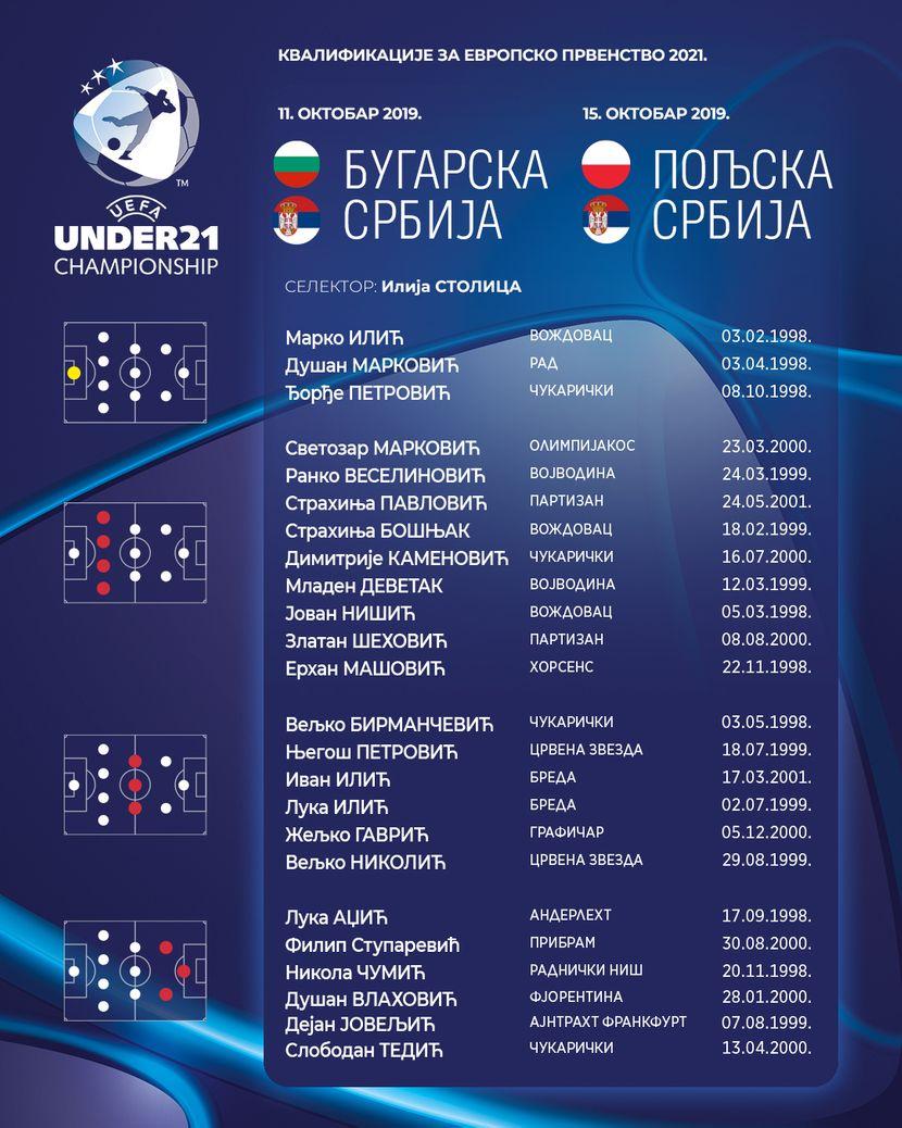Spisak igrača Mlade fudbalske reprezentacije Srbije