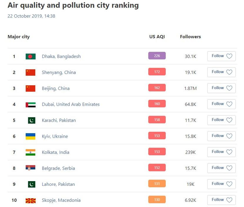 Zagadjenost vazduha u Beogradu