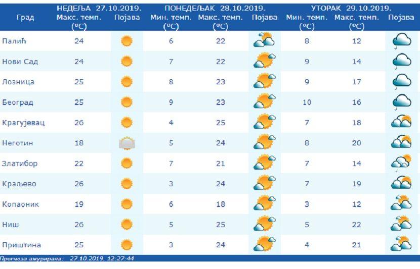 Vremenska prognoza, vreme, temperatura