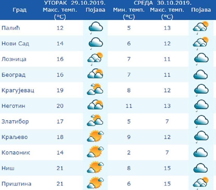 Vremenska prognoza, vreme, temeperatura