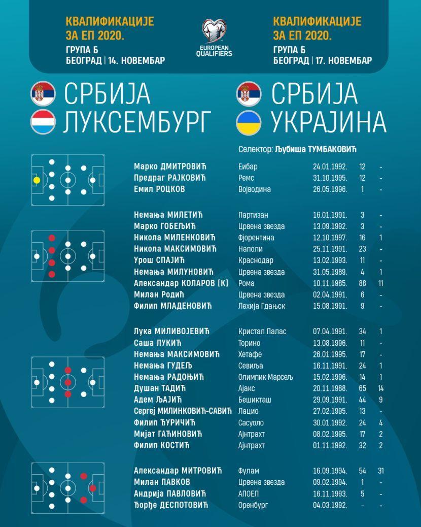 Fudbalski savez Srbije, spisak reprezentativaca