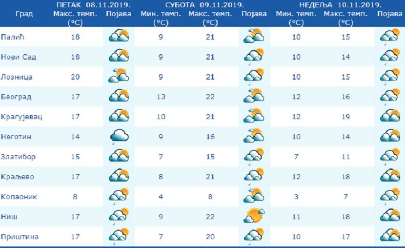temperatura narednih dana